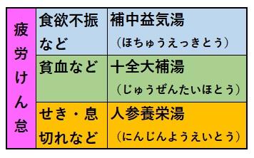 NHK 東洋医学 ホントのチカラ 漢方薬 品川庄司 免疫